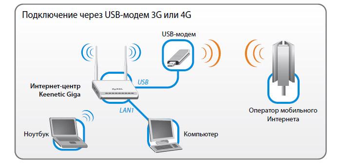 Подключение модема yota к компьютеру